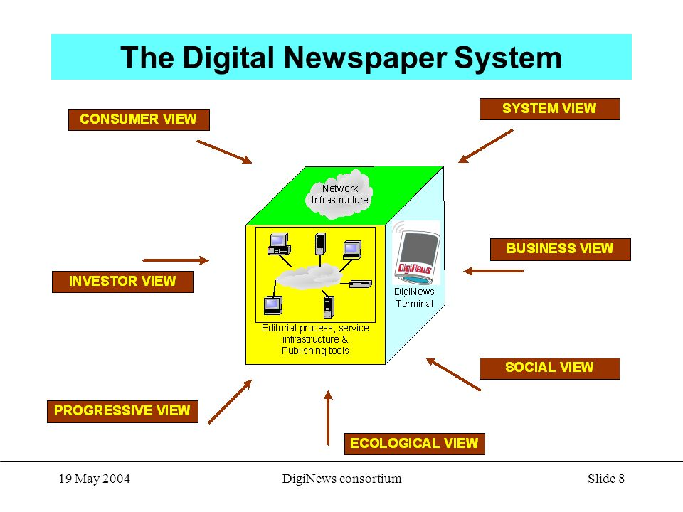Slide 8 19 May 2004DigiNews consortium The Digital Newspaper System