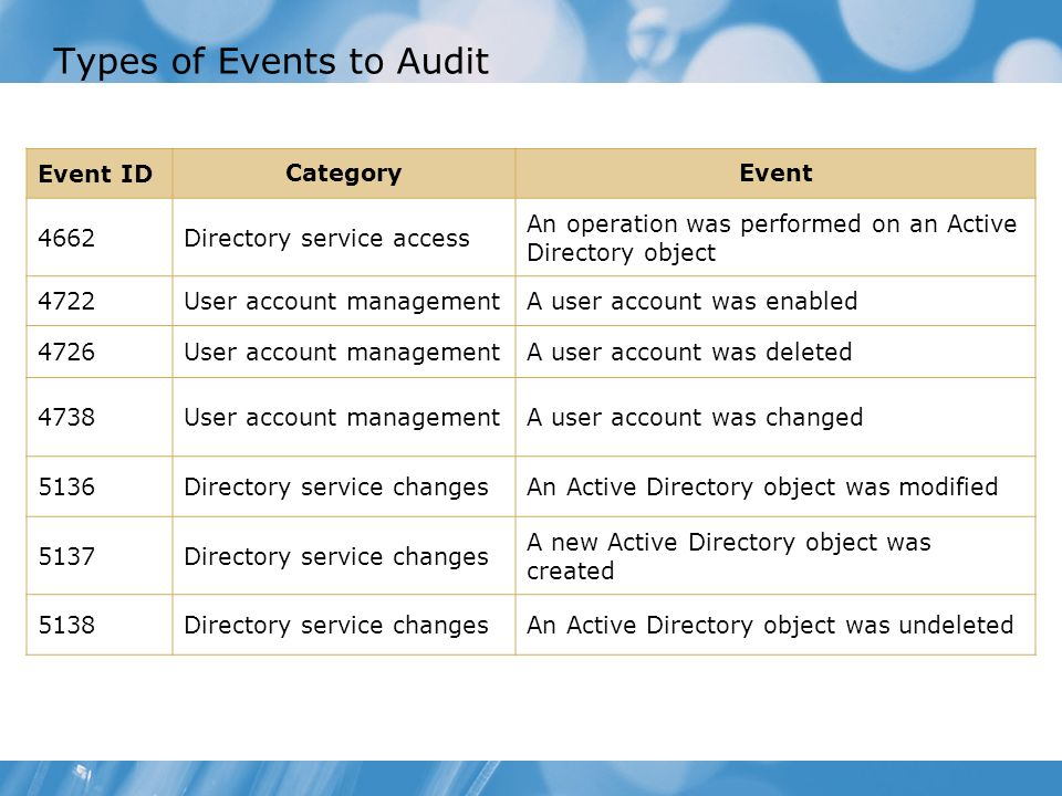 Event ID CategoryEvent 4662Directory service access An operation was performed on an Active Directory object 4722User account managementA user account