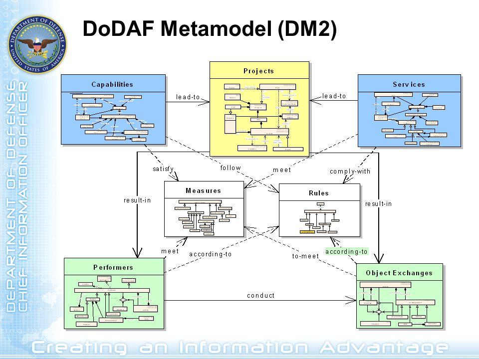 DoDAF Metamodel (DM2)