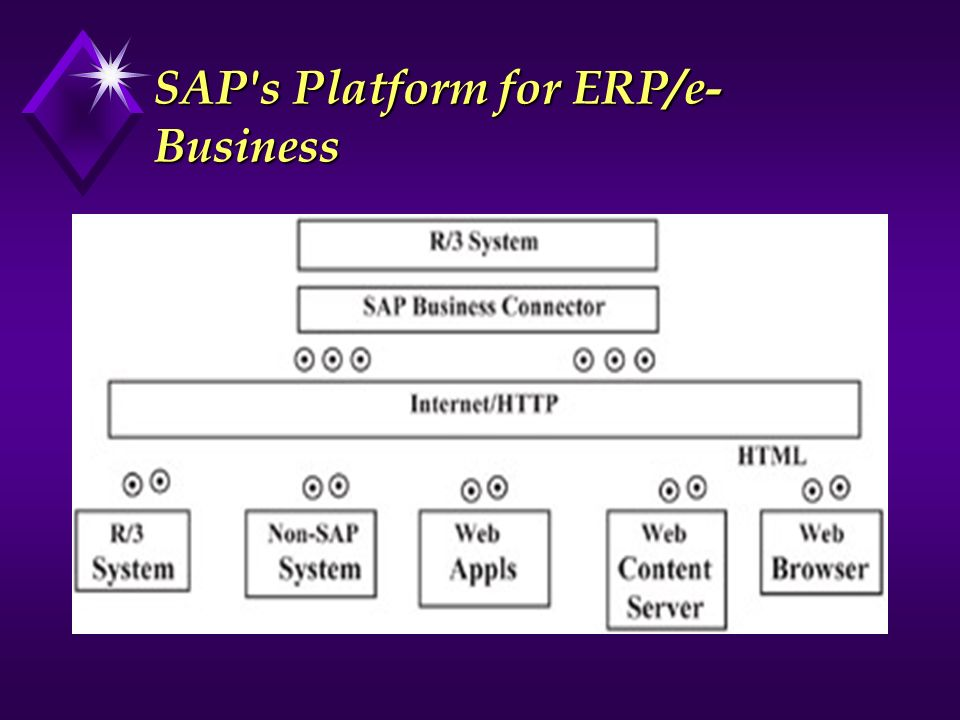 SAP's Platform for ERP/e- Business