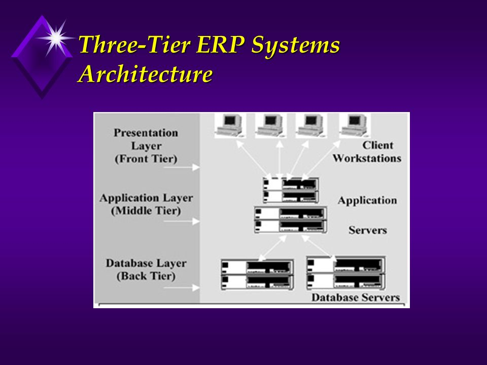 Three-Tier ERP Systems Architecture