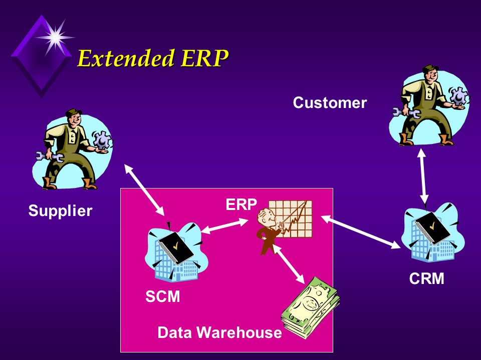 Extended ERP Supplier Customer CRM SCM ERP Data Warehouse