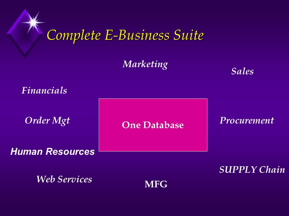 Complete E-Business Suite One Database Marketing Sales Order MgtProcurement SUPPLY Chain MFG Financials Human Resources Web Services