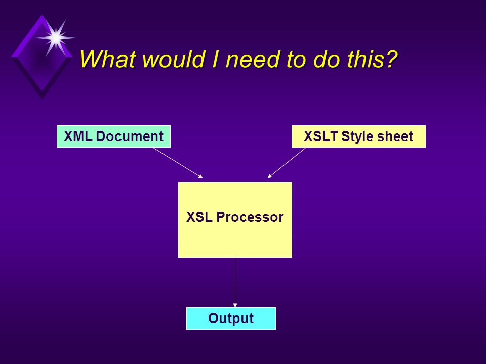 What would I need to do this? XSLT Style sheet XSL Processor XML Document Output