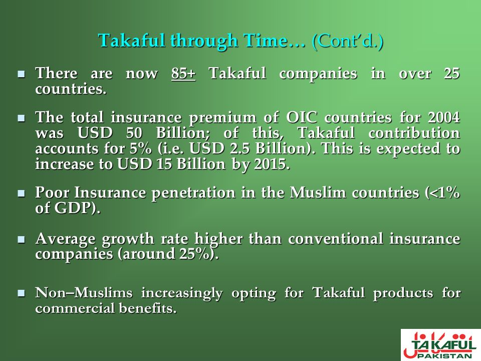 Takaful through Time… (Contd.) There are now 85+ Takaful companies in over 25 countries. There are now 85+ Takaful companies in over 25 countries. The