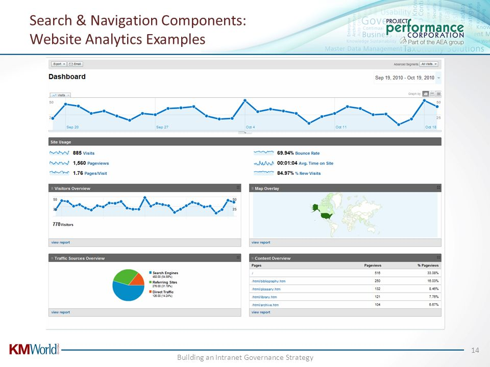 Search & Navigation Components: Website Analytics Examples Building an Intranet Governance Strategy 14