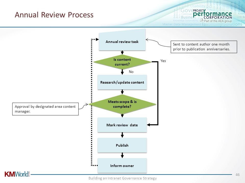 Annual Review Process Yes Sent to content author one month prior to publication anniversaries. No Approval by designated area content manager. Buildin