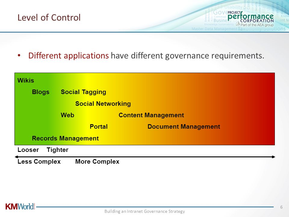 Different applications have different governance requirements. Wikis BlogsSocial Tagging Social Networking Web Content Management PortalDocument Manag