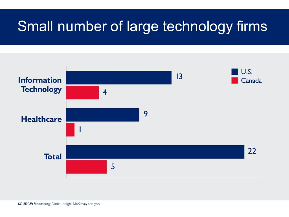 Small number of large technology firms SOURCE: Bloomberg; Global Insight; McKinsey analysis