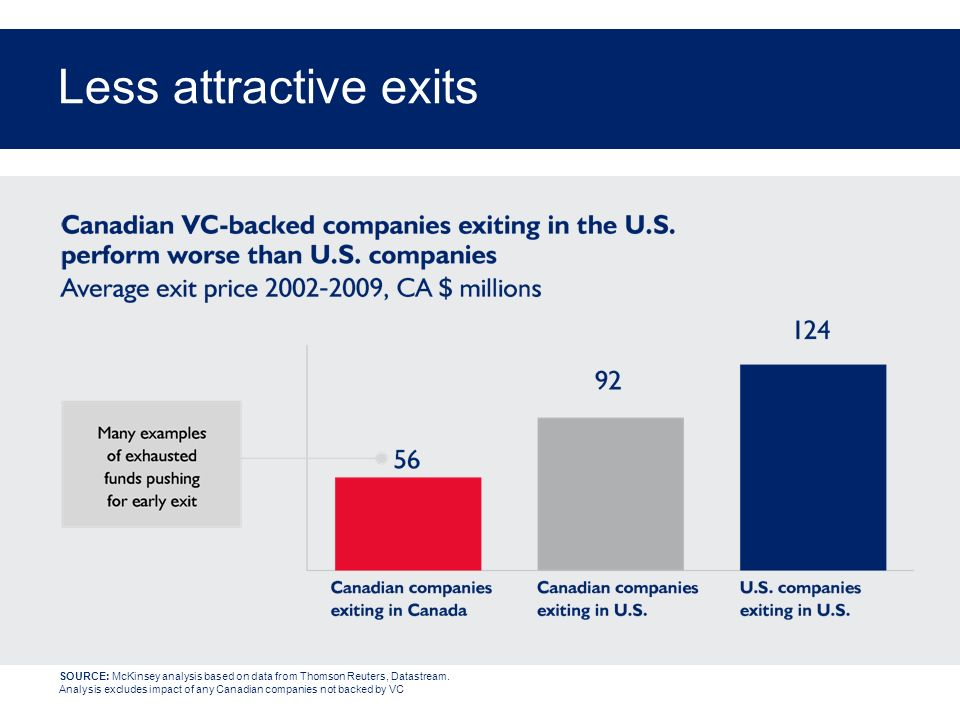Less attractive exits SOURCE: McKinsey analysis based on data from Thomson Reuters, Datastream. Analysis excludes impact of any Canadian companies not