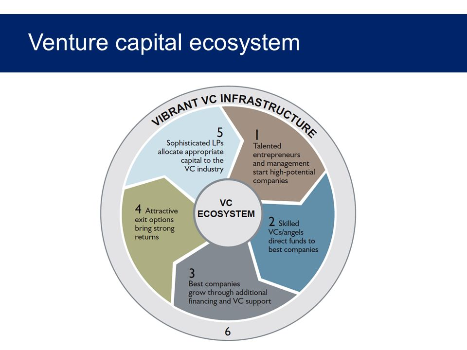 Total Capital Raised and Invested SOURCE: Bloomberg; Global Insight; McKinsey analysis