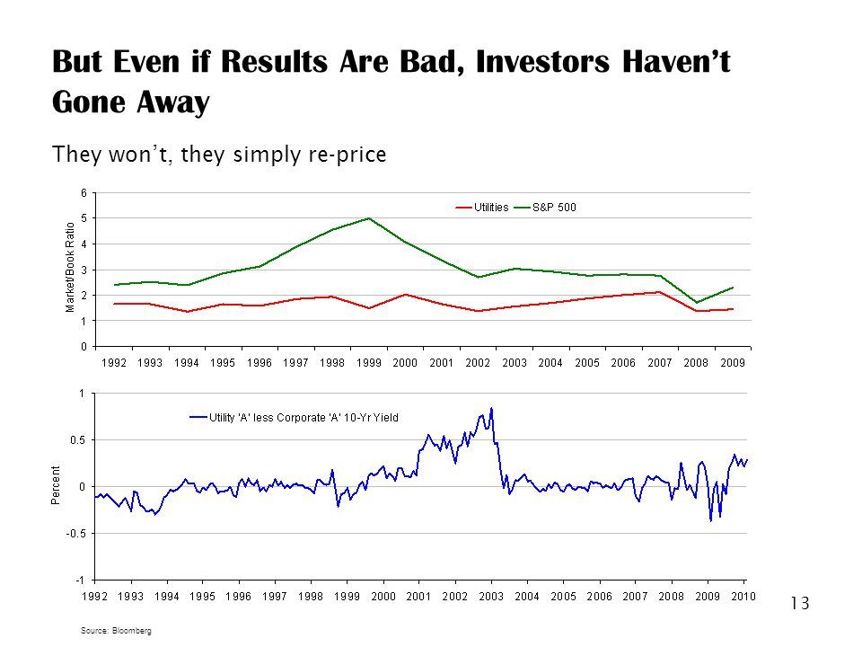 13 But Even if Results Are Bad, Investors Havent Gone Away They wont, they simply re-price Source: Bloomberg