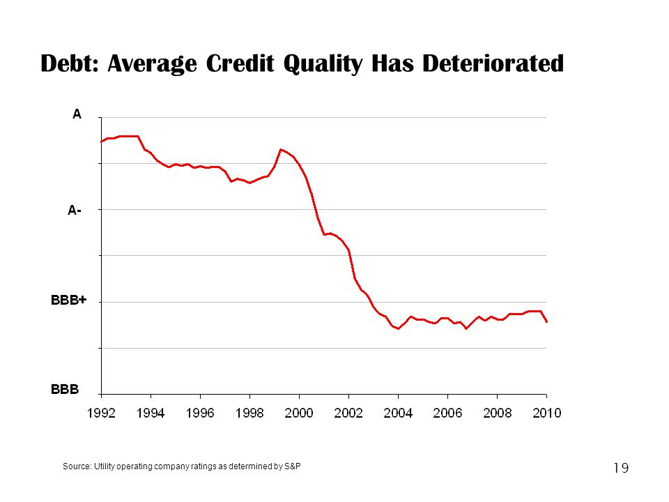 19 Debt: Average Credit Quality Has Deteriorated Source: Utility operating company ratings as determined by S&P