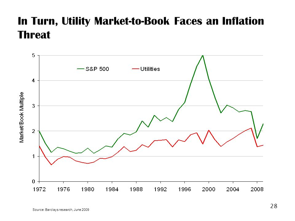 28 In Turn, Utility Market-to-Book Faces an Inflation Threat Source: Barclays research, June 2009