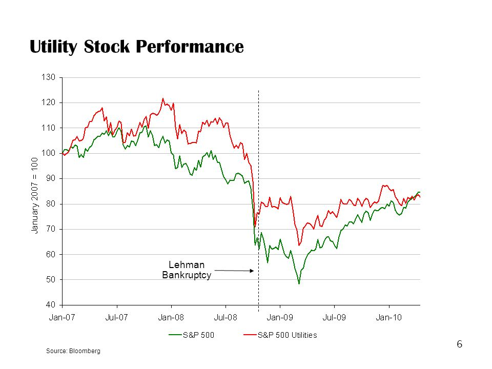 6 Utility Stock Performance Lehman Bankruptcy Source: Bloomberg