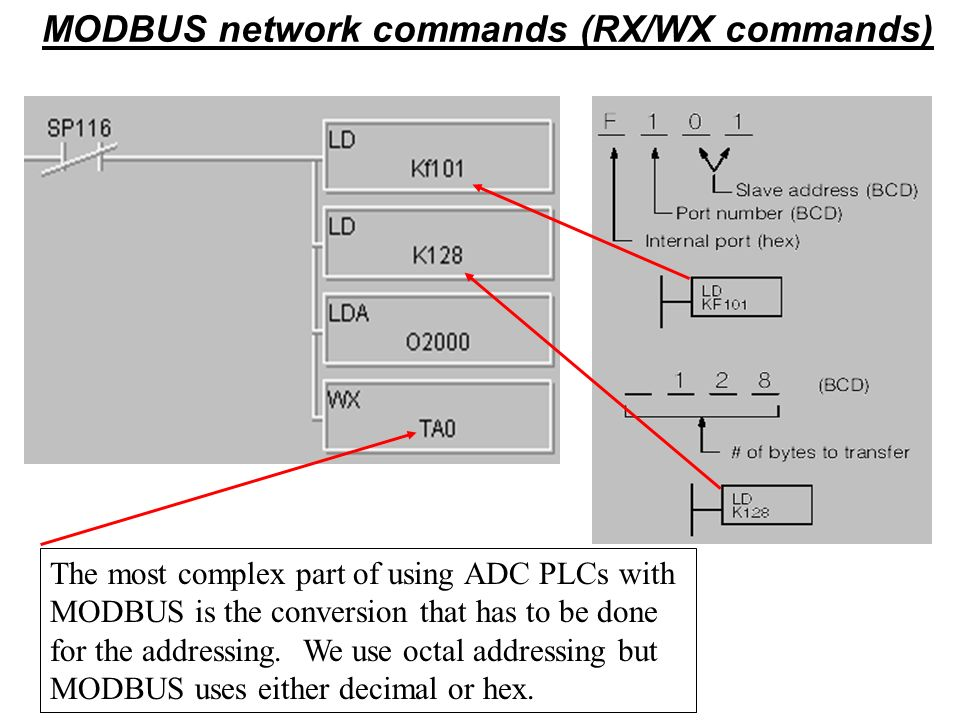 The most complex part of using ADC PLCs with MODBUS is the conversion that has to be done for the addressing. We use octal addressing but MODBUS uses