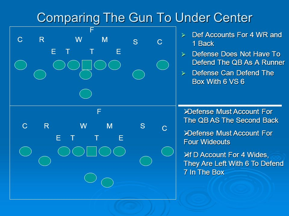 Comparing The Gun To Under Center Def Accounts For 4 WR and 1 Back Def Accounts For 4 WR and 1 Back Defense Does Not Have To Defend The QB As A Runner