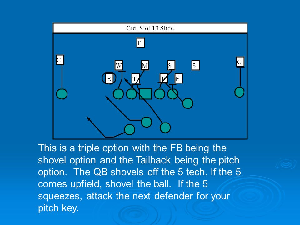 T SM$ E W ET C C F Gun Slot 15 Slide This is a triple option with the FB being the shovel option and the Tailback being the pitch option. The QB shove