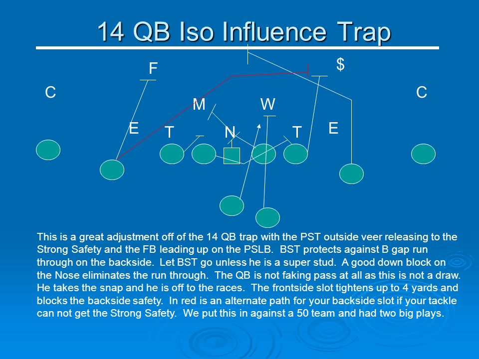 14 QB Iso Influence Trap NT E WM T C E C $ F This is a great adjustment off of the 14 QB trap with the PST outside veer releasing to the Strong Safety