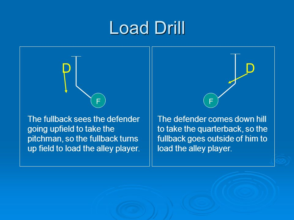 Load Drill D F D F The fullback sees the defender going upfield to take the pitchman, so the fullback turns up field to load the alley player. The def