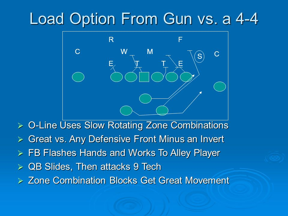 Load Option From Gun vs. a 4-4 O-Line Uses Slow Rotating Zone Combinations O-Line Uses Slow Rotating Zone Combinations Great vs. Any Defensive Front M