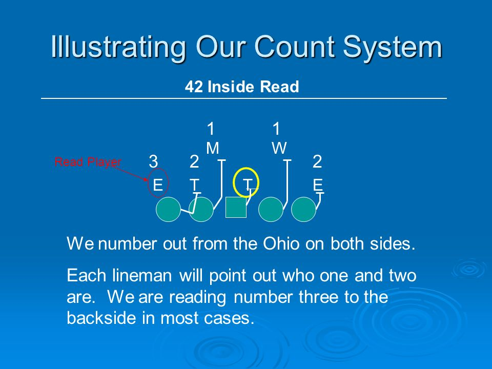 Illustrating Our Count System TETE WM 42 Inside Read We number out from the Ohio on both sides. Each lineman will point out who one and two are. We ar