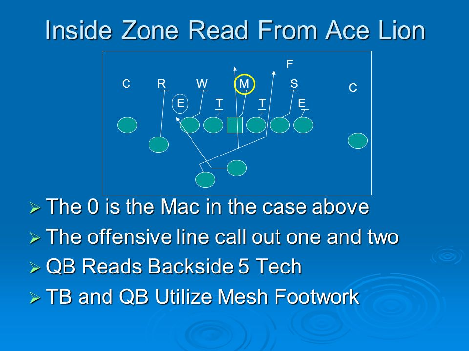 Inside Zone Read From Ace Lion The 0 is the Mac in the case above The 0 is the Mac in the case above The offensive line call out one and two The offen