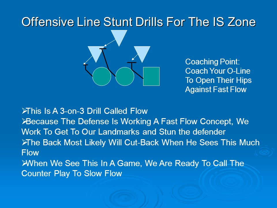 Offensive Line Stunt Drills For The IS Zone This Is A 3-on-3 Drill Called Flow Because The Defense Is Working A Fast Flow Concept, We Work To Get To O