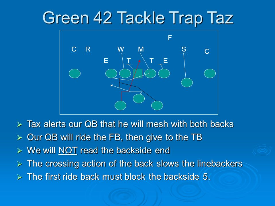 Green 42 Tackle Trap Taz Tax alerts our QB that he will mesh with both backs Tax alerts our QB that he will mesh with both backs Our QB will ride the