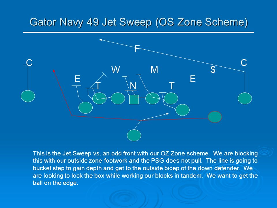 Gator Navy 49 Jet Sweep (OS Zone Scheme) NT E MW T C E C $ F This is the Jet Sweep vs. an odd front with our OZ Zone scheme. We are blocking this with