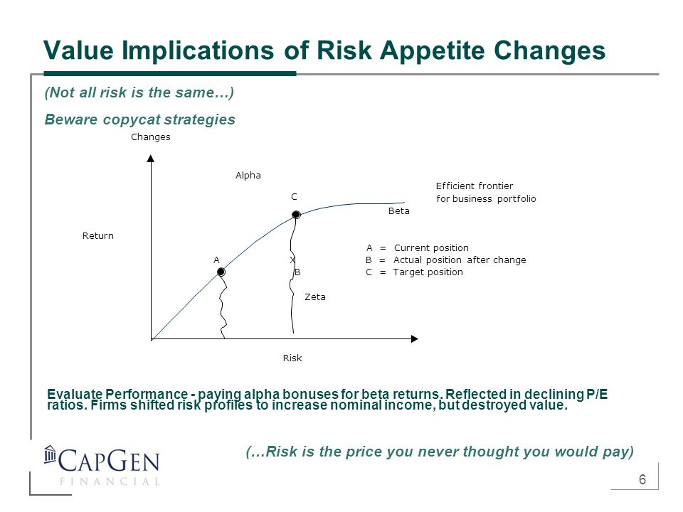 6 Value Implications of Risk Appetite Changes Evaluate Performance - paying alpha bonuses for beta returns. Reflected in declining P/E ratios. Firms s