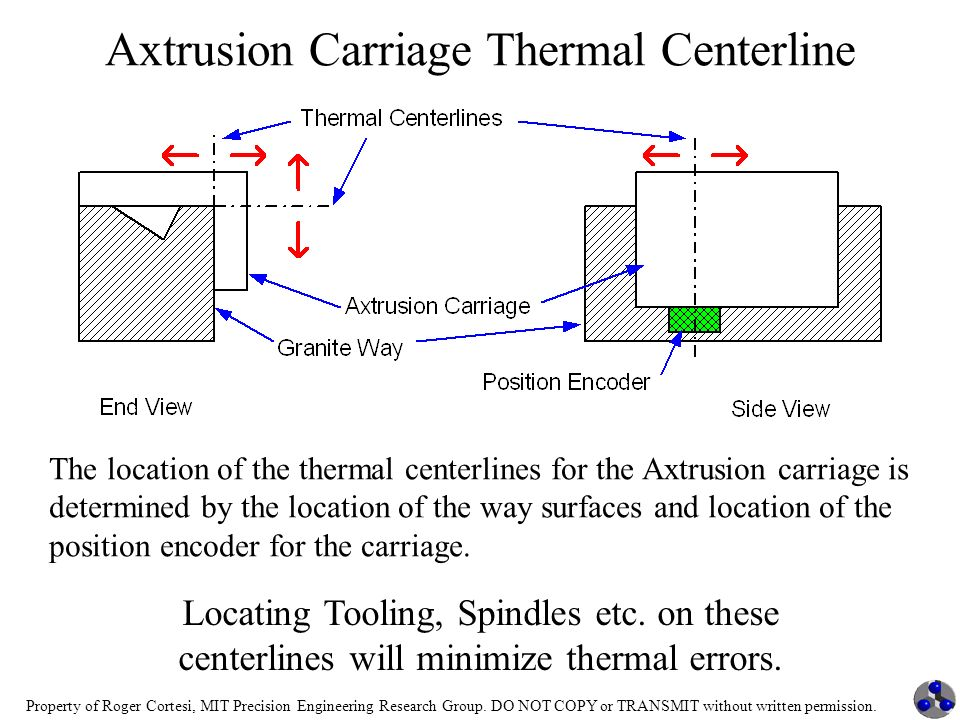 Property of Roger Cortesi, MIT Precision Engineering Research Group. DO NOT COPY or TRANSMIT without written permission. Axtrusion Carriage Thermal Ce