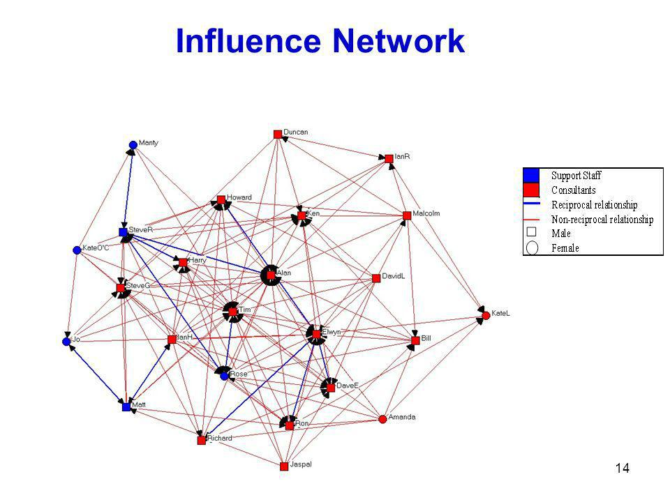 14 Influence Network
