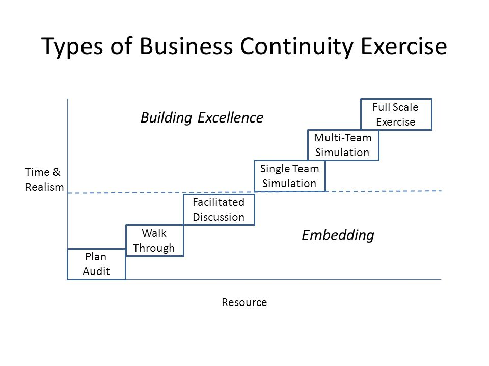 Types of Business Continuity Exercise Plan Audit Walk Through Facilitated Discussion Single Team Simulation Multi-Team Simulation Full Scale Exercise Time & Realism Resource Embedding Building Excellence