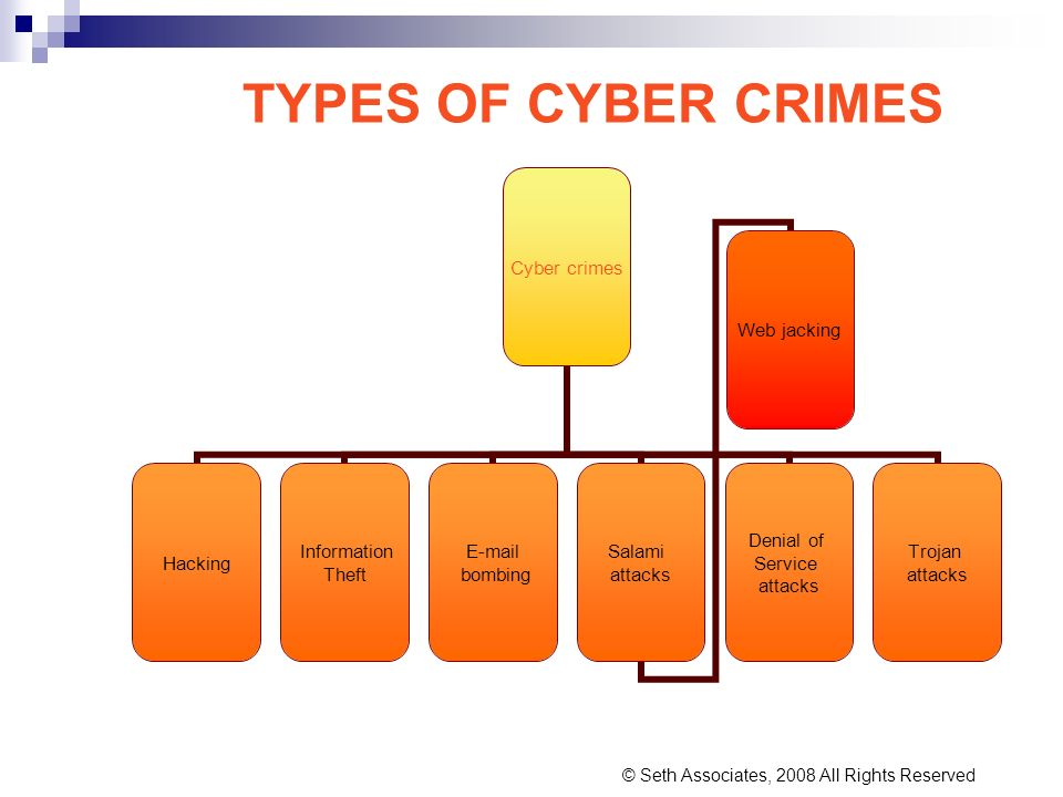 TYPES OF CYBER CRIMES Cyber crimes Hacking Information Theft E-mail bombing Salami attacks Web jacking Denial of Service attacks Trojan attacks © Seth