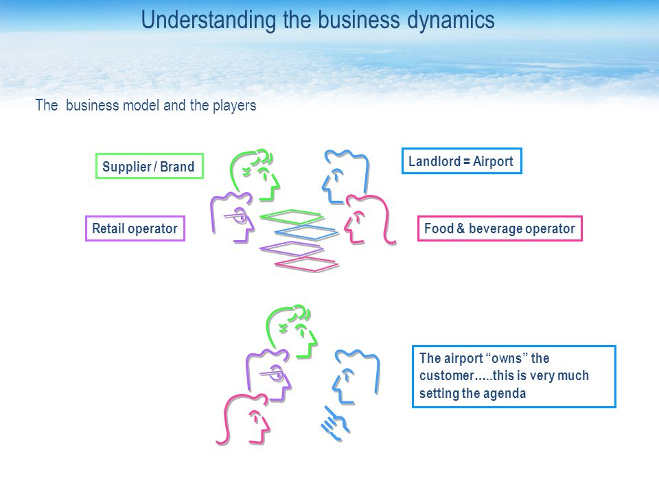 Landlord = Airport Food & beverage operatorRetail operator Supplier / Brand The airport owns the customer…..this is very much setting the agenda The business model and the players Understanding the business dynamics