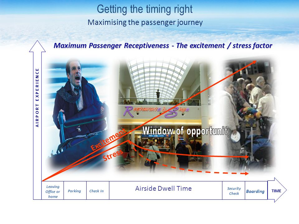 Leaving Office or home Maximum Passenger Receptiveness - The excitement / stress factor Parking Check In Security Check Airside Dwell Time Boarding TIME A I R P O R T E X P E R I E N C E Excitement Stress Getting the timing right Maximising the passenger journey