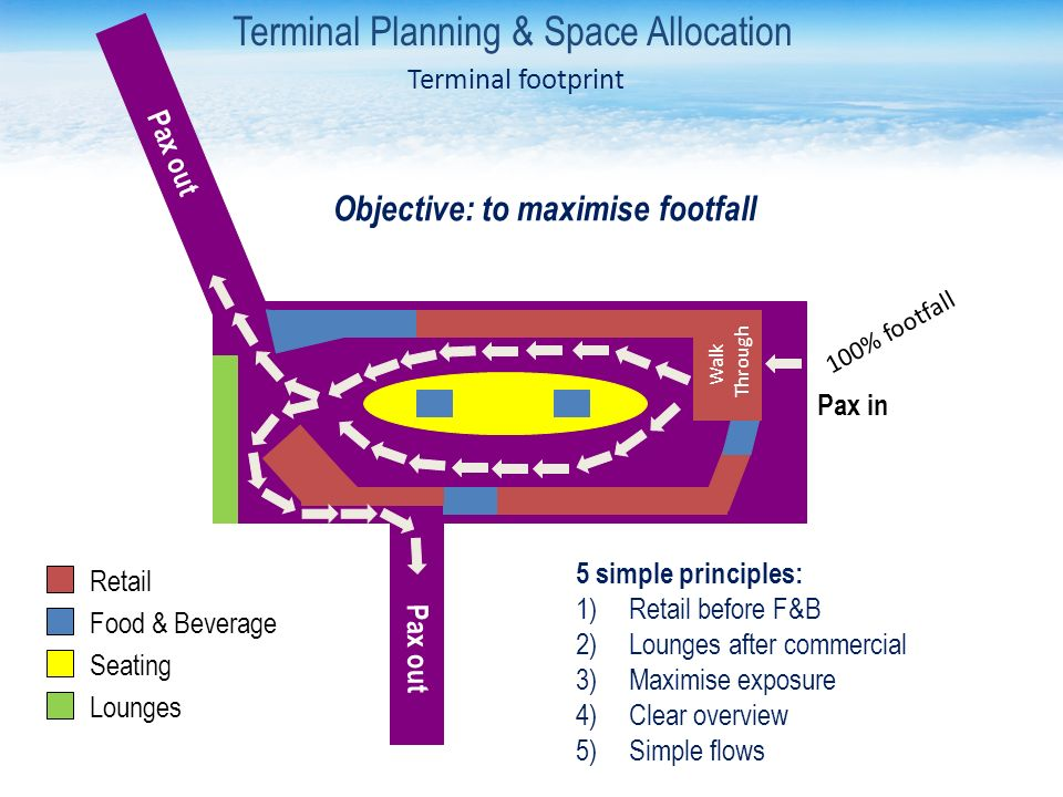 Retail Food & Beverage Seating Pax in Pax out Walk Through Lounges Objective: to maximise footfall Terminal Planning & Space Allocation Terminal footprint 5 simple principles: 1)Retail before F&B 2)Lounges after commercial 3)Maximise exposure 4)Clear overview 5)Simple flows 100% footfall