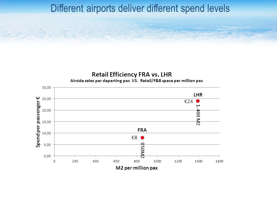 LHR FRA 8 24 850M2 1.400 M2 Airside sales per departing pax VS. Retail/F&B space per million pax Different airports deliver different spend levels