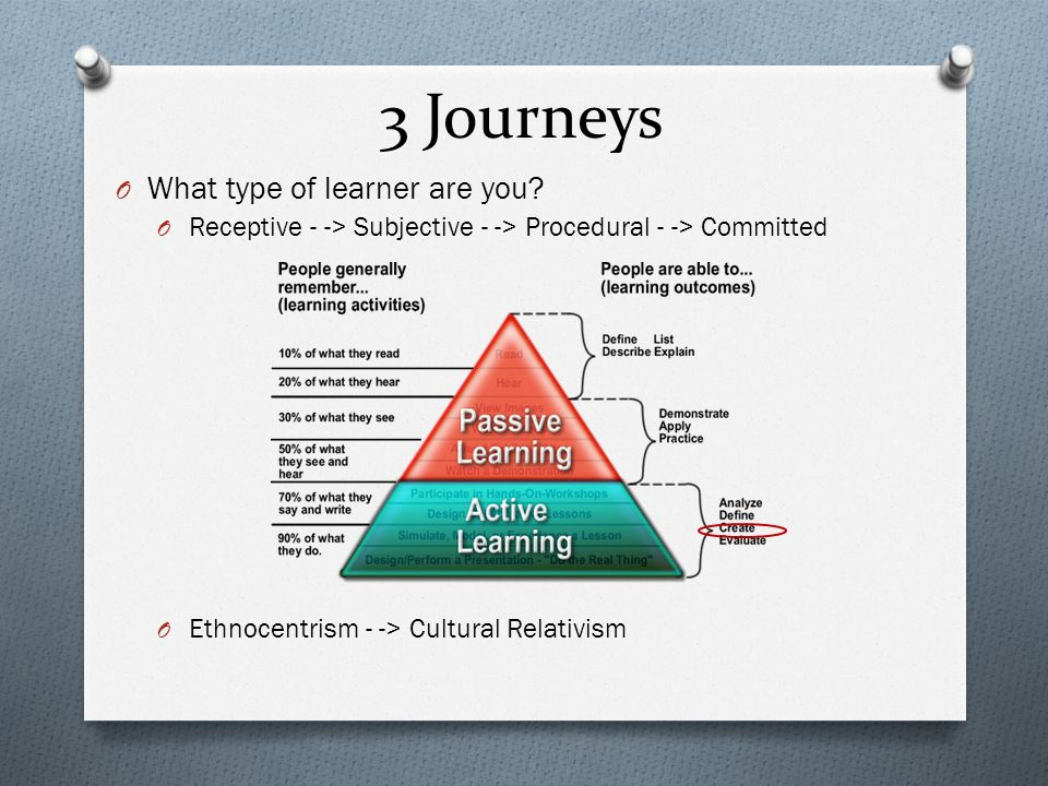 3 Journeys O What type of learner are you? O Receptive - -> Subjective - -> Procedural - -> Committed O Ethnocentrism - -> Cultural Relativism