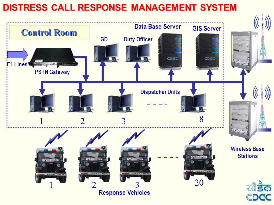 What is DCRMS/DIAL100? An automated System to facilitate handling citizen emergency calls GIS-based Caller Location Identification on the City map GIS
