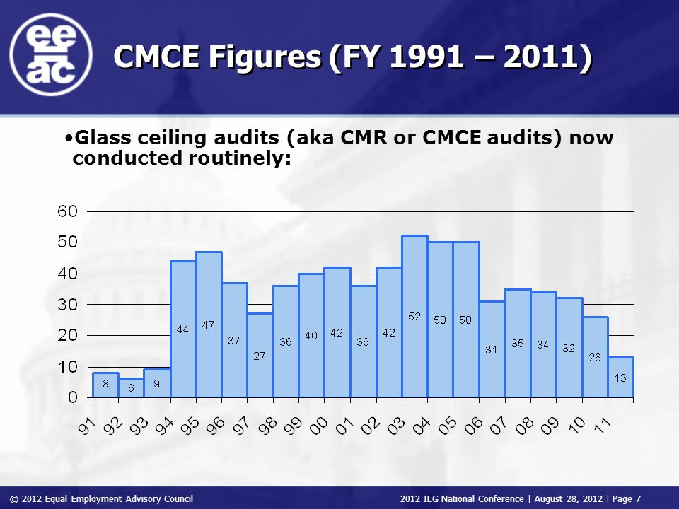 © 2012 Equal Employment Advisory Council 2012 ILG National Conference | August 28, 2012 | Page 7 CMCE Figures (FY 1991 – 2011) Glass ceiling audits (aka CMR or CMCE audits) now conducted routinely: