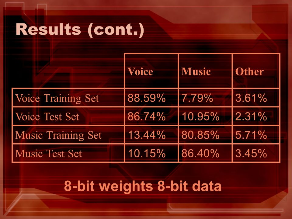 Results (cont.) VoiceMusicOther Voice Training Set 88.59%7.79%3.61% Voice Test Set 86.74%10.95%2.31% Music Training Set 13.44%80.85%5.71% Music Test Set 10.15%86.40%3.45% 8-bit weights 8-bit data