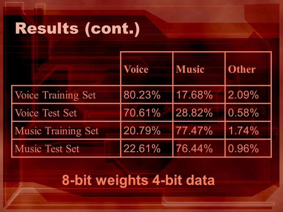 Results (cont.) VoiceMusicOther Voice Training Set 80.23%17.68%2.09% Voice Test Set 70.61%28.82%0.58% Music Training Set 20.79%77.47%1.74% Music Test