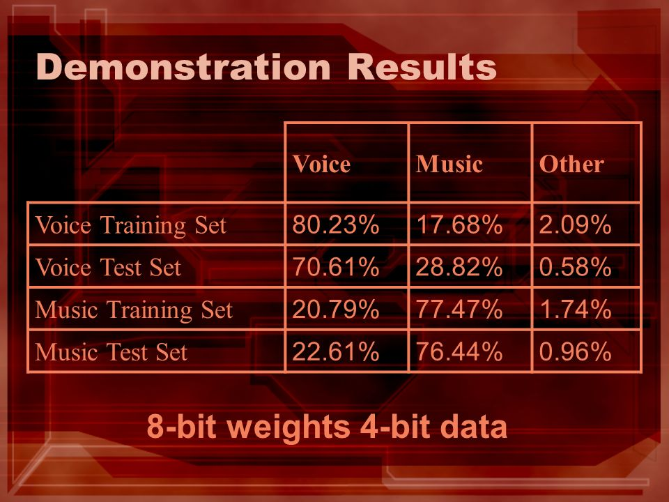 Demonstration Results VoiceMusicOther Voice Training Set 80.23%17.68%2.09% Voice Test Set 70.61%28.82%0.58% Music Training Set 20.79%77.47%1.74% Music Test Set 22.61%76.44%0.96% 8-bit weights 4-bit data