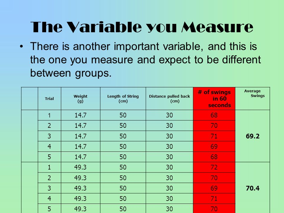 The Variable you Measure There is another important variable, and this is the one you measure and expect to be different between groups. Trial Weight