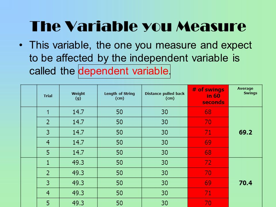 The Variable you Measure This variable, the one you measure and expect to be affected by the independent variable is called the dependent variable. Tr