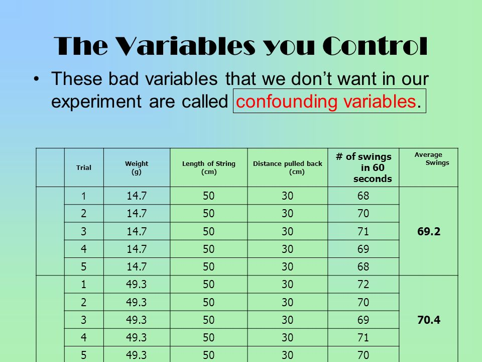 The Variables you Control These bad variables that we dont want in our experiment are called confounding variables. Trial Weight (g) Length of String