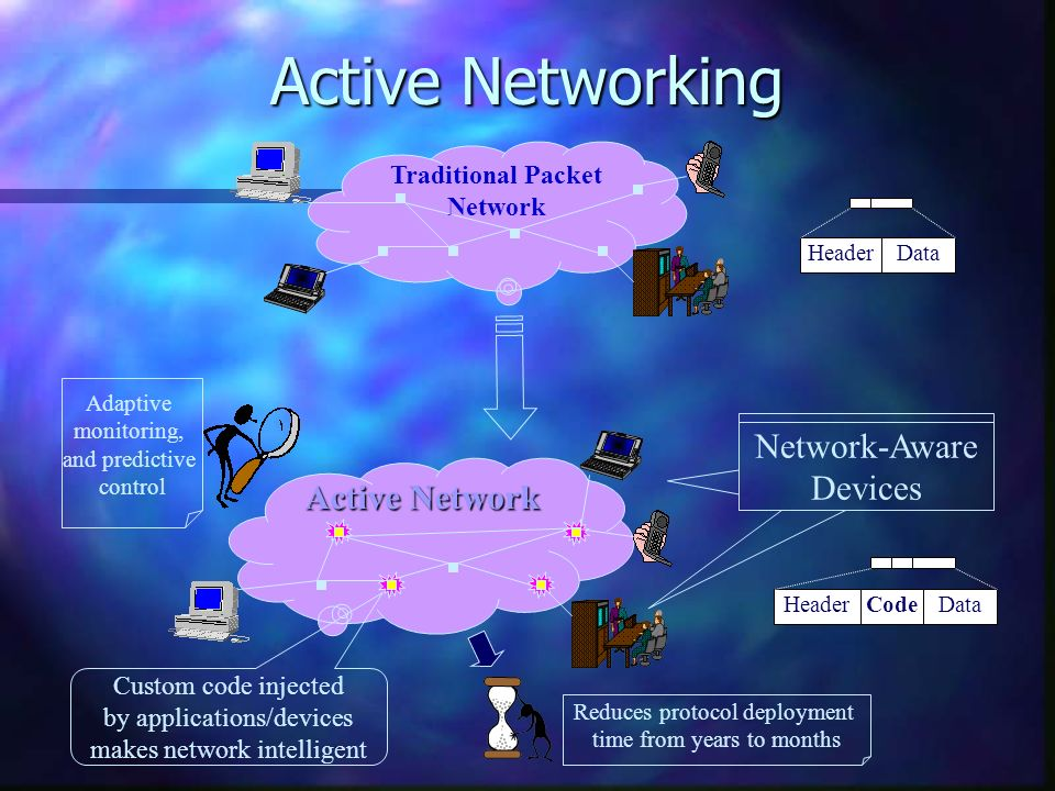 DataHeader Traditional Packet Network HeaderCodeData Active Network Network-Aware Devices Custom code injected by applications/devices makes network intelligent Reduces protocol deployment time from years to months Adaptive monitoring, and predictive control Active Networking