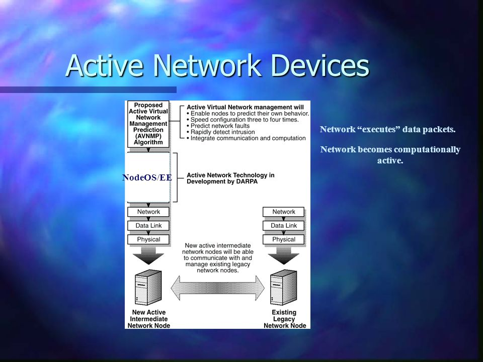 Active Network Devices NodeOS/EE Network executes data packets. Network becomes computationally active.